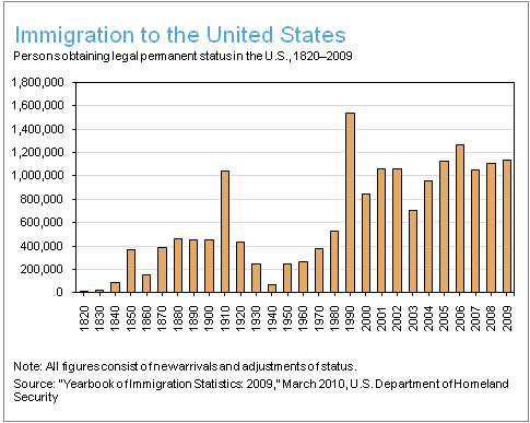 List of United States immigration laws - Wikipedia